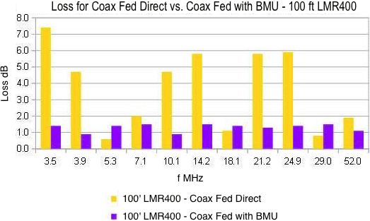FIGURE 14 - 42 Foot - LMR400-Direct-vs-BMU - 12