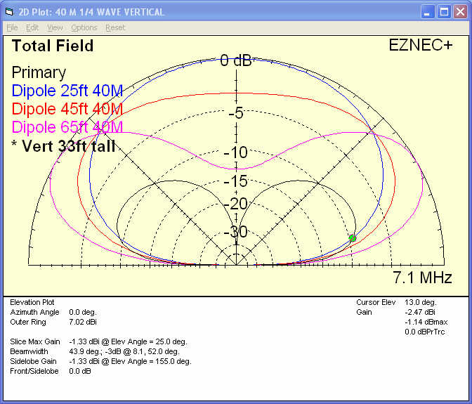 40m_dipole_vs_40m_vertical