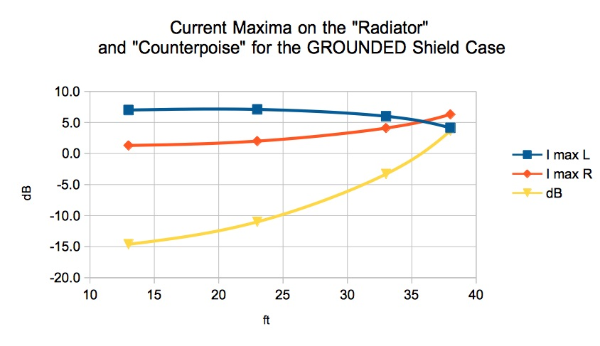 feedpoint-current-on-the-radiator-and-counterpoise-for-various-length-counterpoise-grounded
