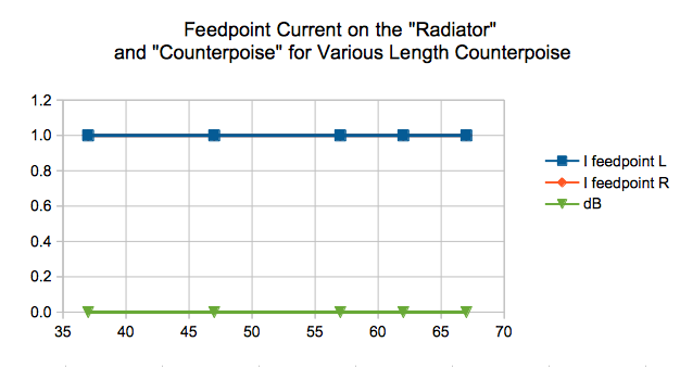 feedpoint-current-on-the-radiator-and-counterpoise-for-various-length-counterpoise