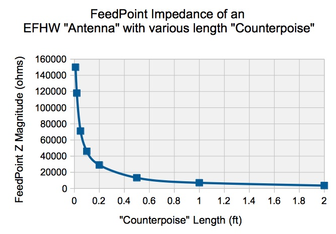 efhw-z-vs-counterpoise-length