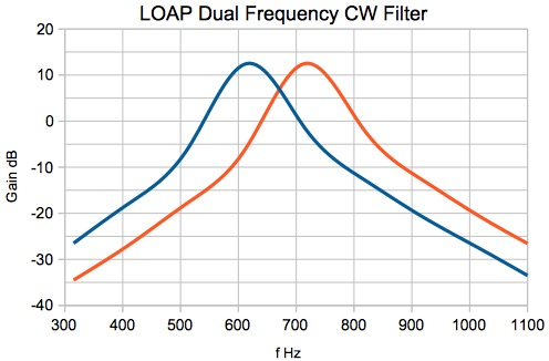 LOAP Dual Grequency CW Filter Response
