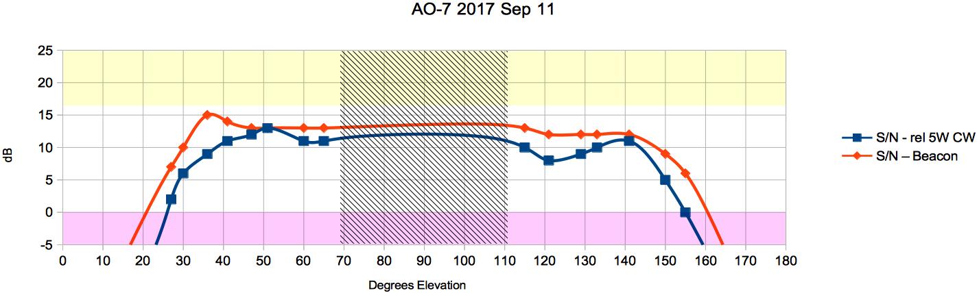 AO-7 Sep 11 - 1
