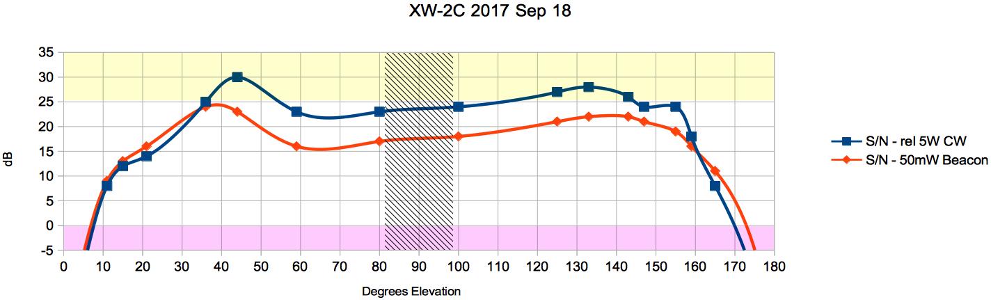 XC-2C Sep 18 - 1
